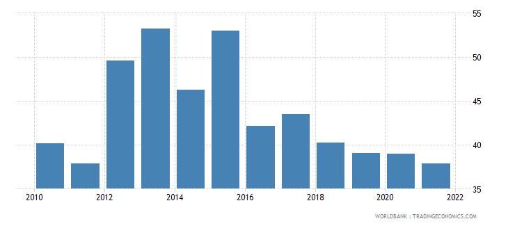 vietnam bank concentration percent wb data