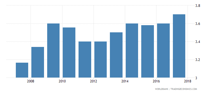 vietnam burden of customs procedure wef 1 extremely inefficient to 7 extremely efficient wb data
