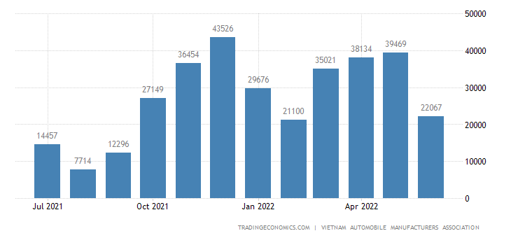 Vietnam Domestic Motor Vehicles Sales