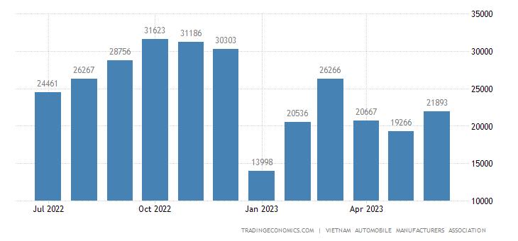 Vietnam Domestic Motor Vehicles Sales