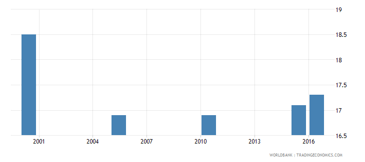 vietnam cause of death by injury ages 35 59 male percent relevant age wb data