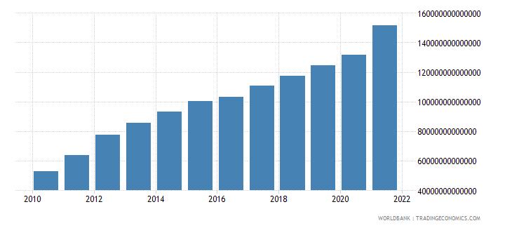 vietnam changes in inventories current lcu wb data
