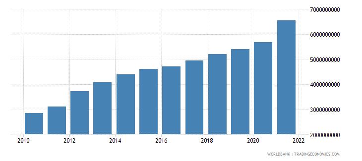 vietnam changes in inventories us dollar wb data