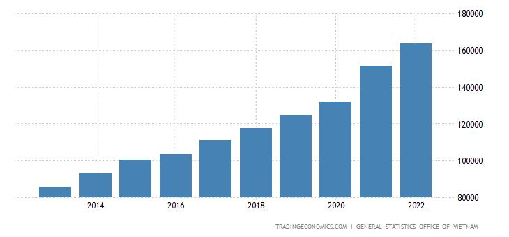 Vietnam Changes in Inventories