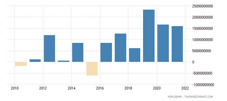 vietnam changes in net reserves bop us dollar wb data