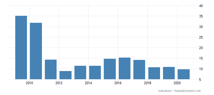 vietnam claims on private sector annual growth as percent of broad money wb data