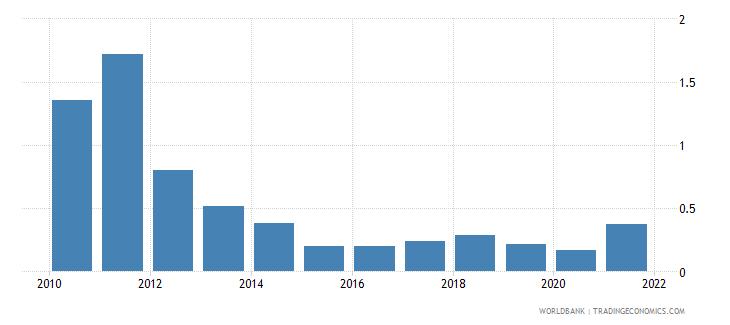 vietnam coal rents percent of gdp wb data
