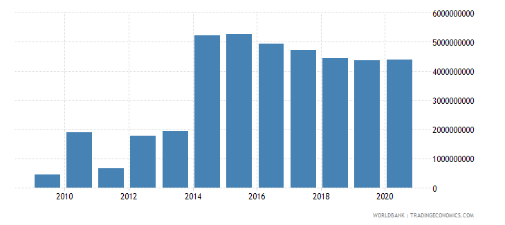 vietnam commercial banks and other lending ppg  plus  png nfl us dollar wb data