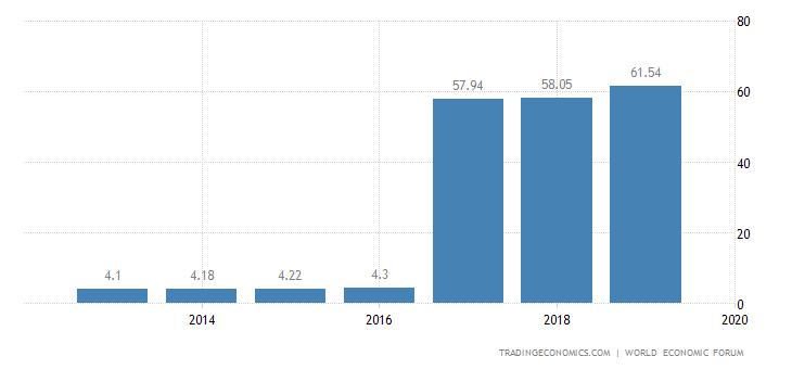 Vietnam Competitiveness Index