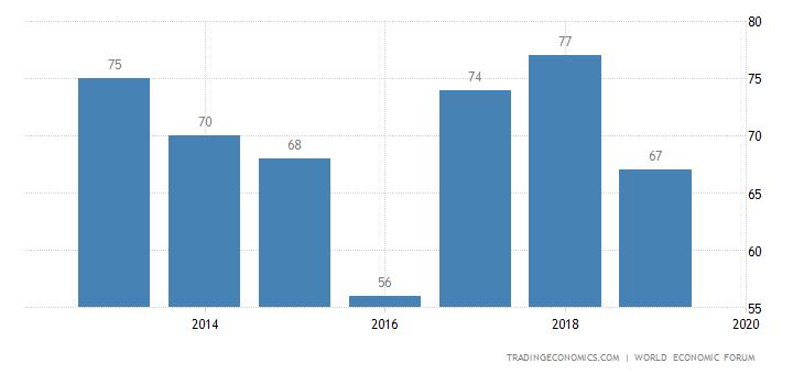Vietnam Competitiveness Rank