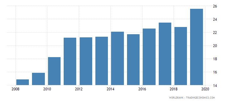 vietnam consolidated foreign claims of bis reporting banks to gdp percent wb data
