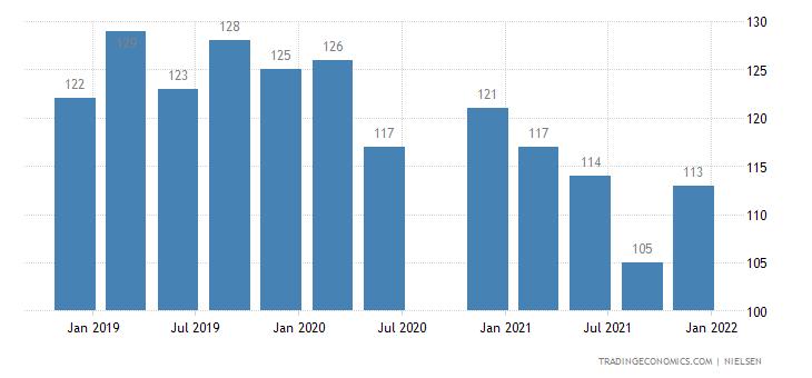 Vietnam Consumer Confidence