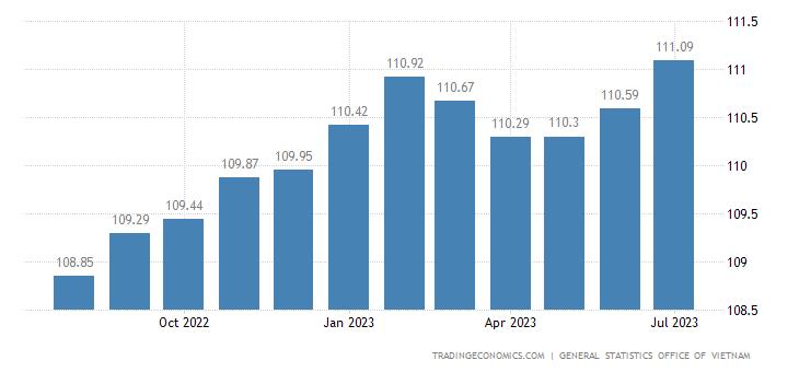 Vietnam Consumer Price Index (CPI)