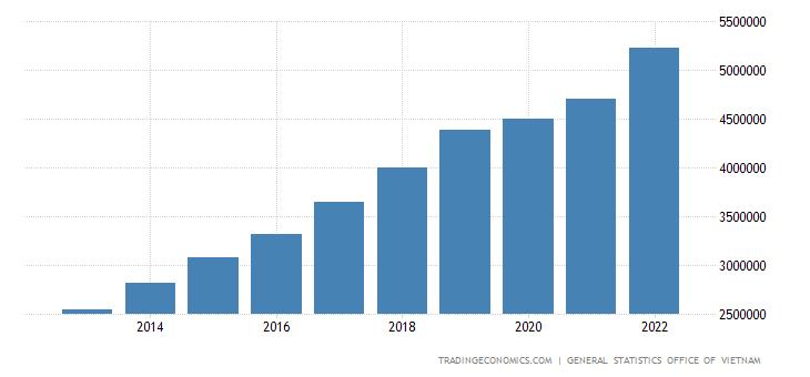 Vietnam Consumer Spending