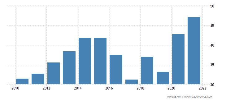 vietnam control of corruption percentile rank wb data