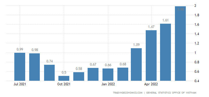 Vietnam Core Inflation Rate