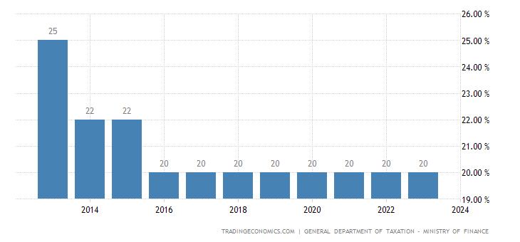 Vietnam Corporate Tax Rate