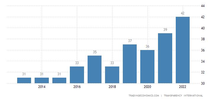 Vietnam Corruption Index