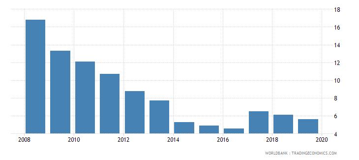 vietnam cost of business start up procedures male percent of gni per capita wb data