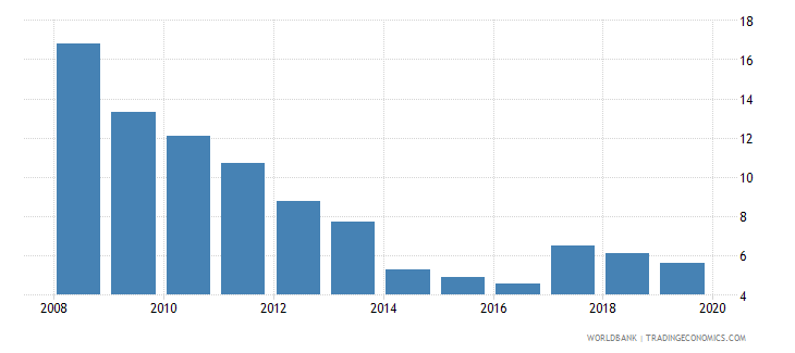vietnam cost of business start up procedures percent of gni per capita wb data