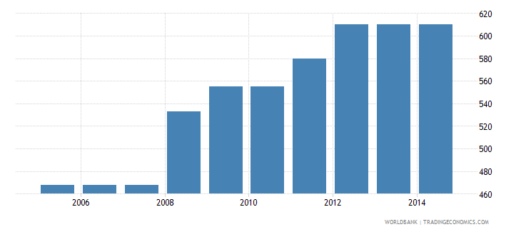 vietnam cost to export us dollar per container wb data