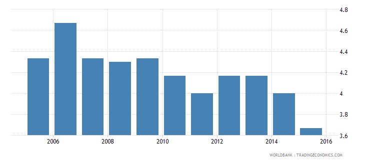 vietnam cpia economic management cluster average 1 low to 6 high wb data