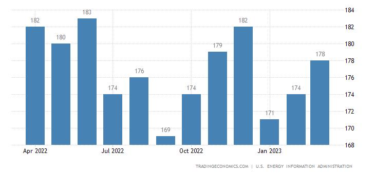 Vietnam Crude Oil Production