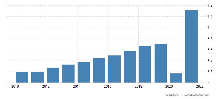 vietnam death rate crude per 1 000 people wb data
