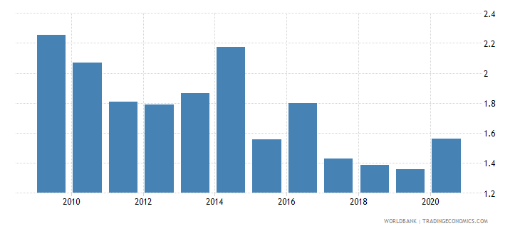 vietnam debt service ppg and imf only percent of exports excluding workers remittances wb data