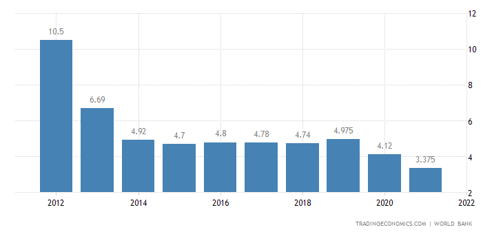 Deposit Interest Rate in Vietnam