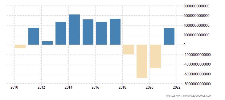 vietnam discrepancy in expenditure estimate of gdp constant lcu wb data