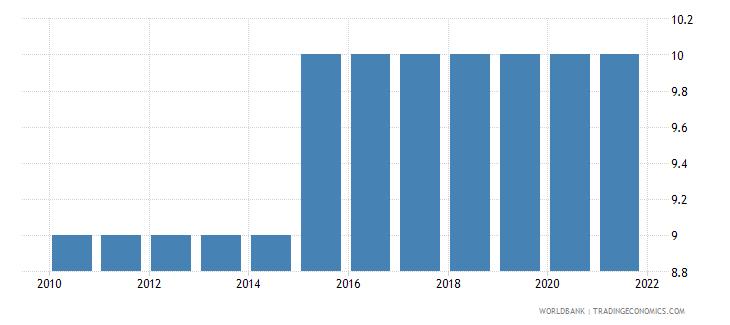 vietnam duration of compulsory education years wb data