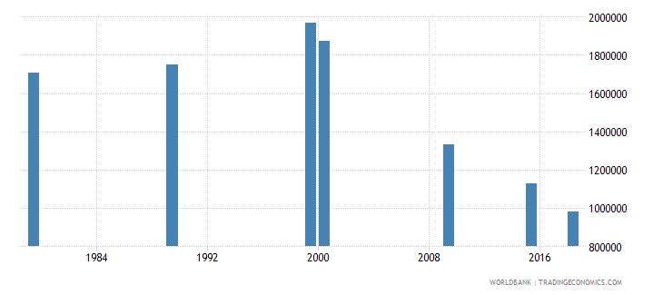 vietnam elderly illiterate population 65 years both sexes number wb data