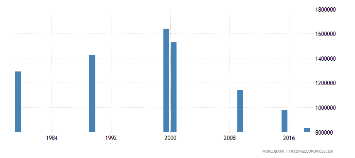 vietnam elderly illiterate population 65 years female number wb data