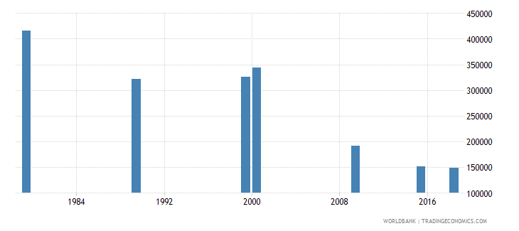 vietnam elderly illiterate population 65 years male number wb data