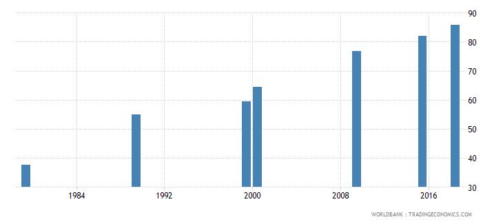 vietnam elderly literacy rate population 65 years both sexes percent wb data