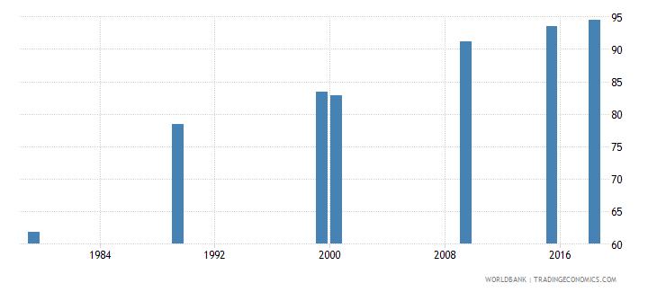 vietnam elderly literacy rate population 65 years male percent wb data