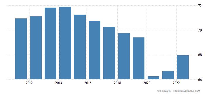 vietnam employment to population ratio 15 plus  female percent wb data