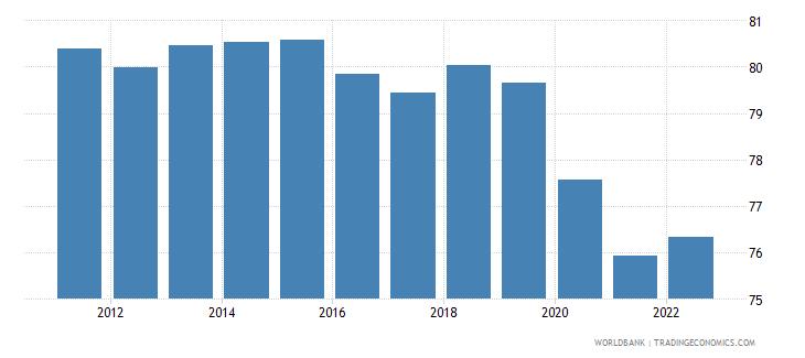 vietnam employment to population ratio 15 plus  male percent wb data