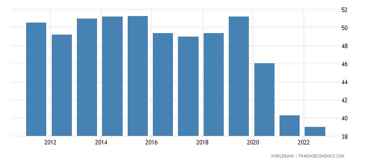 vietnam employment to population ratio ages 15 24 female percent national estimate wb data