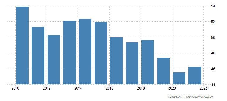 vietnam employment to population ratio ages 15 24 female percent wb data