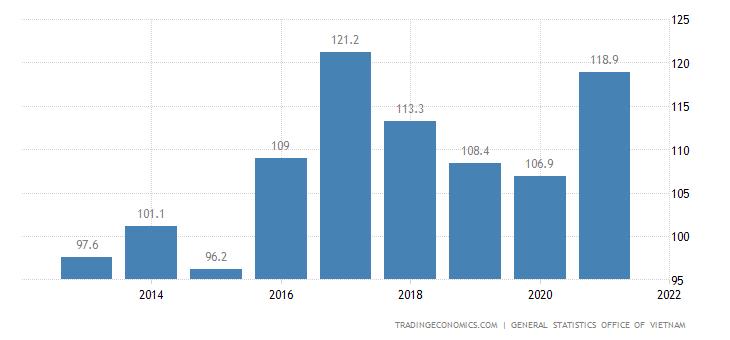 Vietnam Export Prices | 2019 | Data | Chart | Calendar