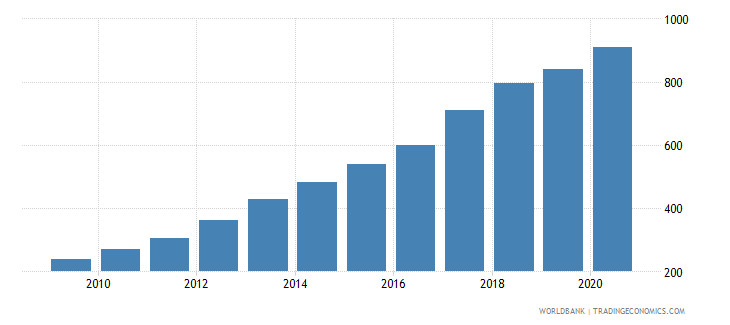 vietnam export volume index 2000  100 wb data