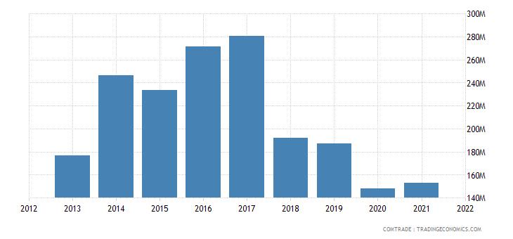 vietnam exports algeria