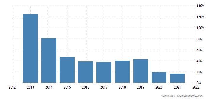vietnam exports angola