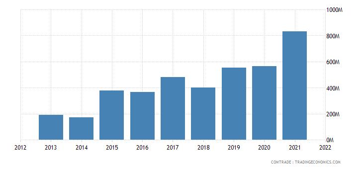 vietnam exports argentina