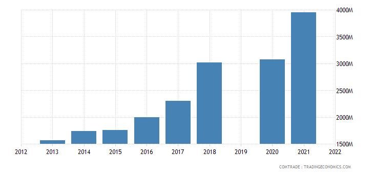 vietnam exports articles iron steel