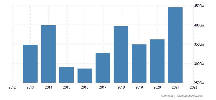 vietnam exports australia