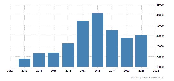 vietnam exports austria