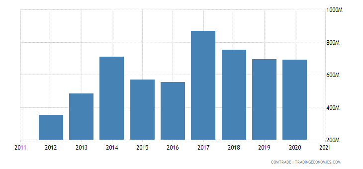 vietnam exports bangladesh